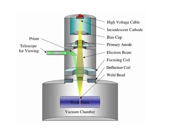 پرینتر سه بعدی برای صنعت پزشکی و صنعت هواف