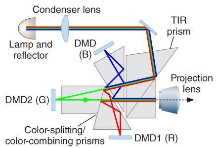 پرینتر 3 بعدی نوع (DLP)