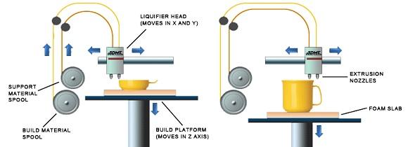 چاپگر سه بعدی نوع (FDM)